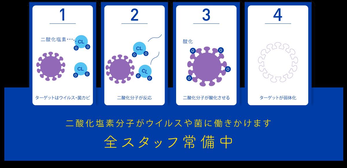 除菌メカニズム